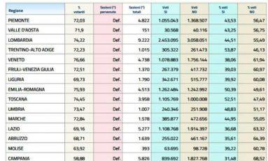 Referendum, il Si vince solo in 3 regioni: il distacco è di oltre 19 punti