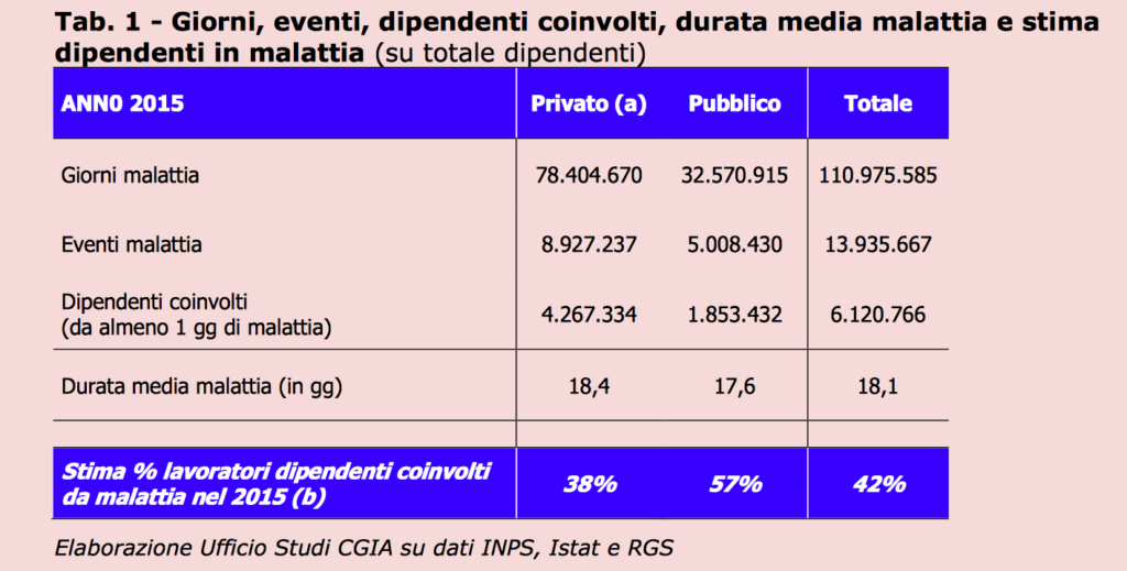 PA, Italia a due velocità: quando l'assenteismo vince al Sud