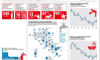 Acqua, quella dispersa soddisferebbe 10,4 milioni di persone