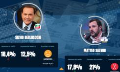 Elezioni, M5S primo per spazi sui media. Leader più presente Berlusconi, boom di Casapound