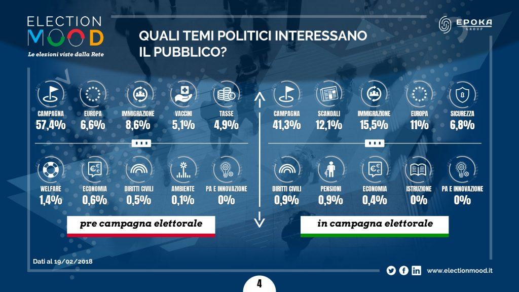 Elezioni e social, dibattiti tra partiti e scandali temi più interessanti per gli italiani