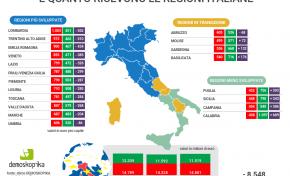 """Il """"sistema Italia"""" spende 40 mln di euro al giorno per UE"""