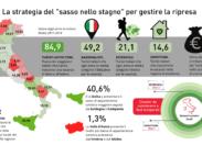 """Covid-19 e turismo, da quello """"nazionalista"""" benefici per 21 miliardi"""