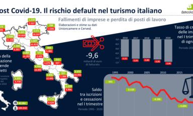 Coronavirus: turismo italiano a rischio default